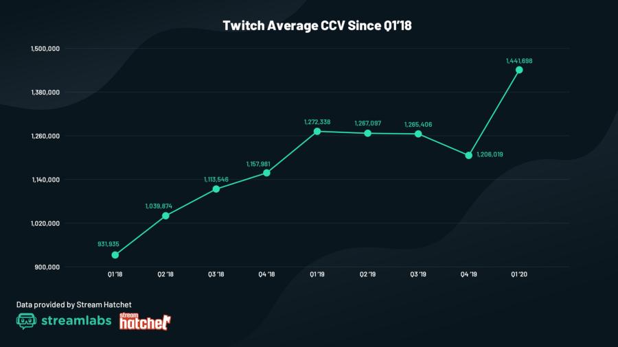 twitch viewers moyens par stream