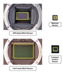 webcam taille capteur
